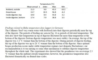 German Data Loggers Table